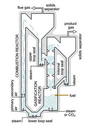 Wasserstoff aus Biomasse | IHM | (c) TU Wien
