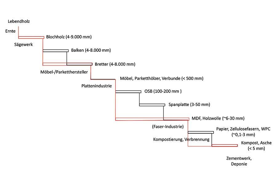 Der Vergleich des vereinfachten IST-Zustandes mit der möglichen maximierten kaskadischen Nutzung zeigt das Potenzial bei den größten Stufen zwischen Sägewerk und Plattenindustrie, sowie zwischen Plattenindustrie und Kompostierung und Verbrennung. | IHM | (c) Fotobox